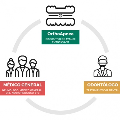 orthoapnea-colaboracion-multidisciplinar